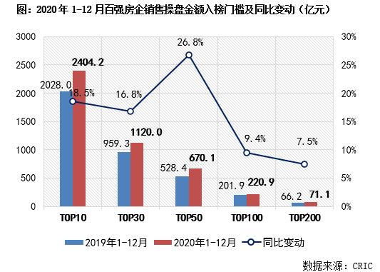 2020年中国房地产企业销售TOP200排行榜_5