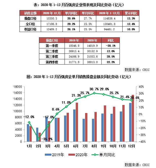 2020年中国房地产企业销售TOP200排行榜_4