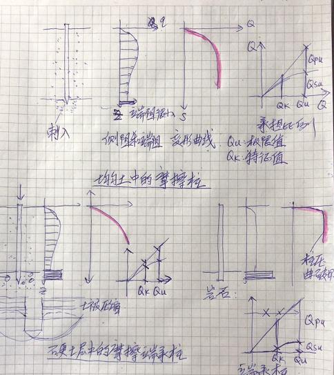 地基基础设计思考与实践—桩基的基本概念_4
