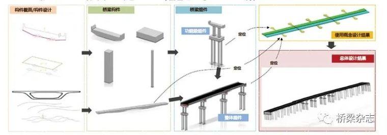 市政基础设施BIM技术的研究与应用_6