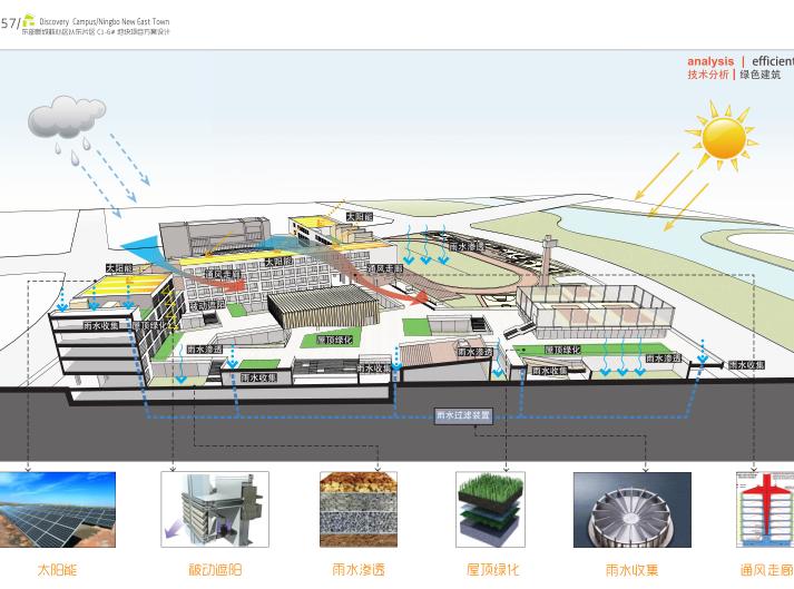 宁波新城核心区学校中小学概念方案设计2018_10