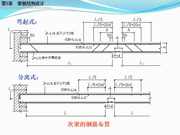 梁板结构设计PPT(133页)_4