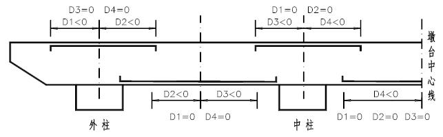 传统简化算法-盖梁计算桥梁通操作全过程_10