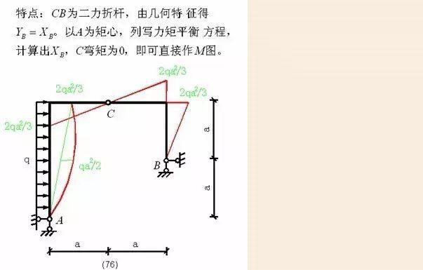 各种结构弯矩图_30