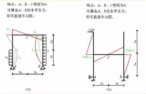 各种结构弯矩图_33