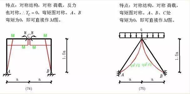 各种结构弯矩图_29