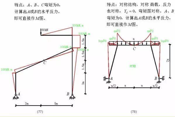 各种结构弯矩图_31