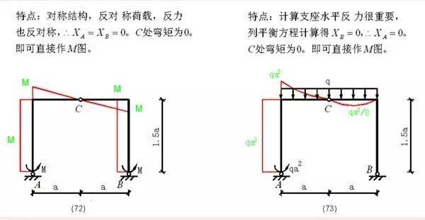 各种结构弯矩图_28