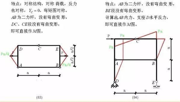 各种结构弯矩图_35
