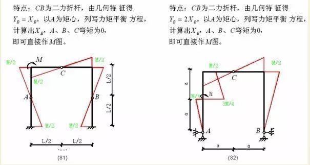 各种结构弯矩图_34