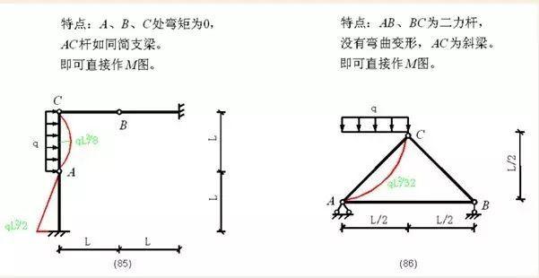 各种结构弯矩图_36