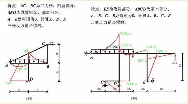 各种结构弯矩图_37