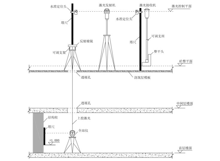 [黑龙江]航站楼施工组织设计(2015|339P)_10