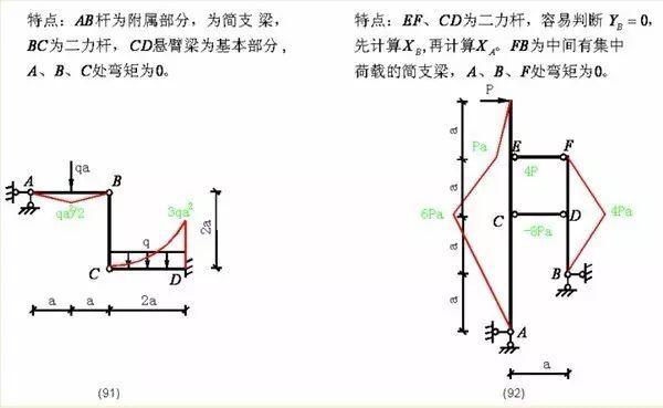 各种结构弯矩图_39