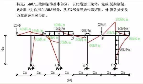 各种结构弯矩图_41