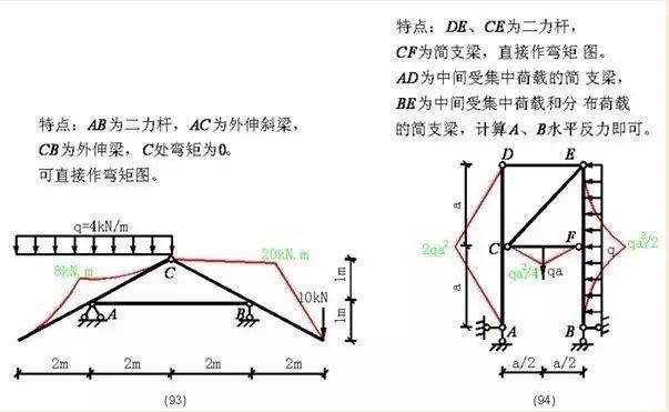 各种结构弯矩图_38