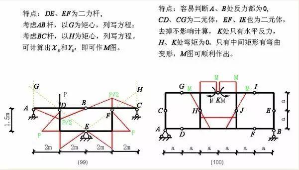 各种结构弯矩图_42