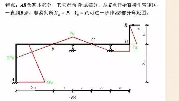 各种结构弯矩图_40