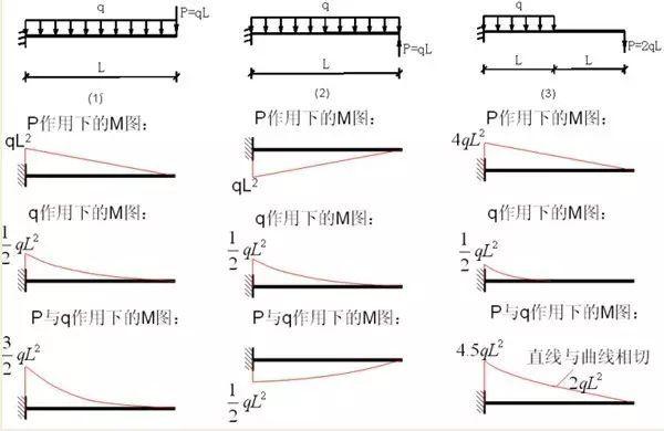 各种结构弯矩图_2
