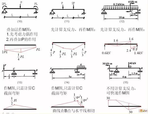 各种结构弯矩图_3