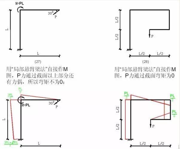各种结构弯矩图_7