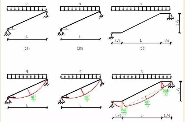 各种结构弯矩图_6