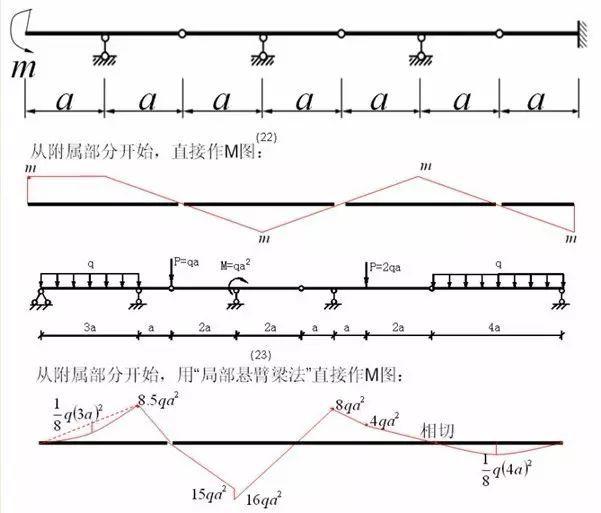 各种结构弯矩图_4