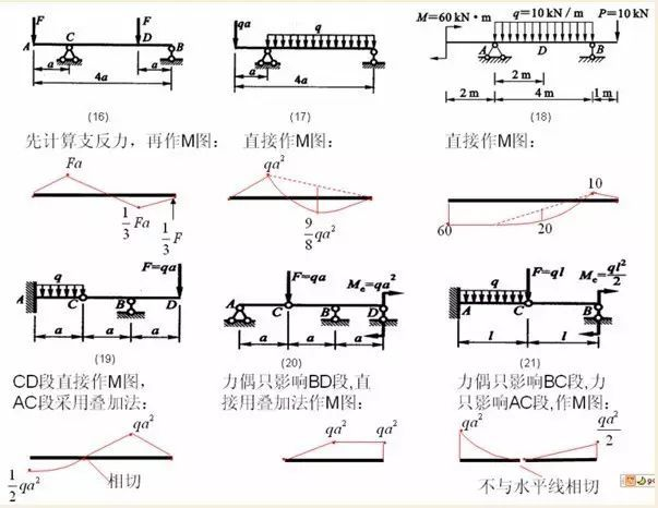 各种结构弯矩图_5