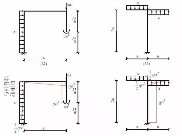 各种结构弯矩图_10
