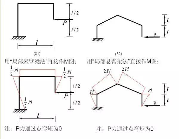 各种结构弯矩图_8