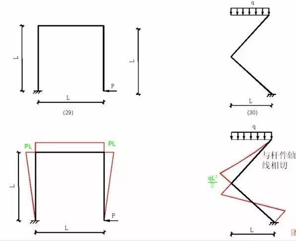 各种结构弯矩图_9