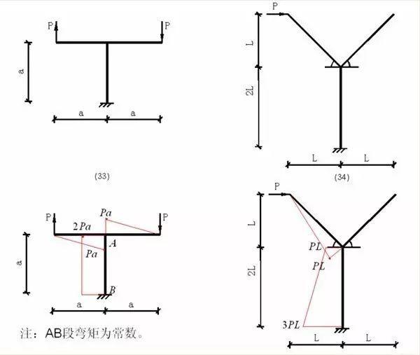 各种结构弯矩图_12