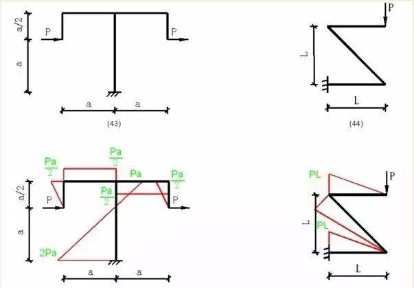 各种结构弯矩图_15