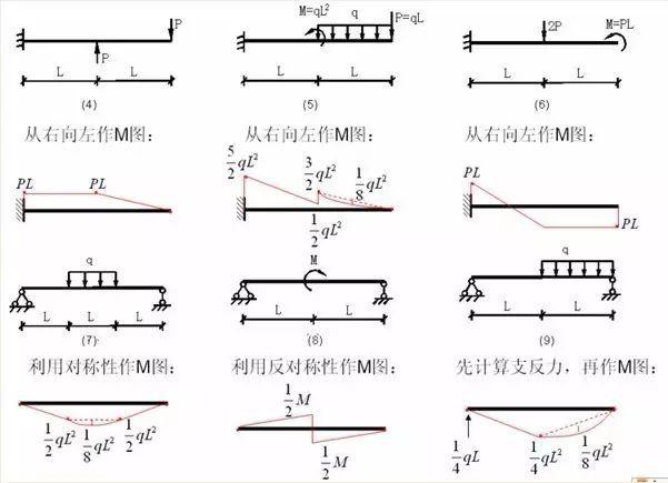 各种结构弯矩图_14