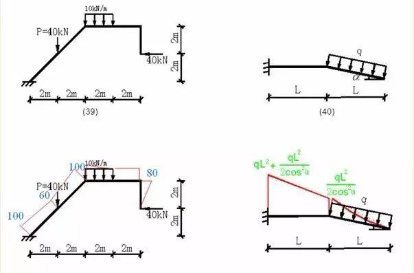 各种结构弯矩图_13