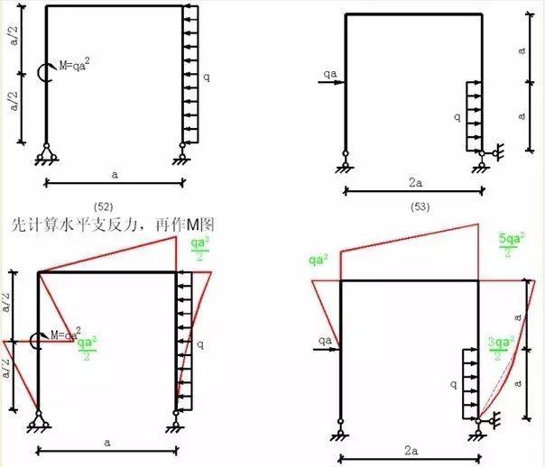 各种结构弯矩图_20