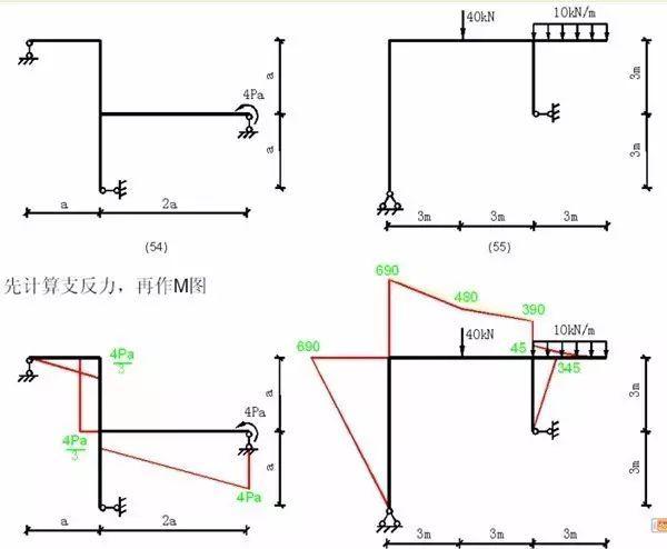 各种结构弯矩图_19