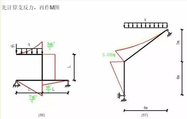 各种结构弯矩图_21