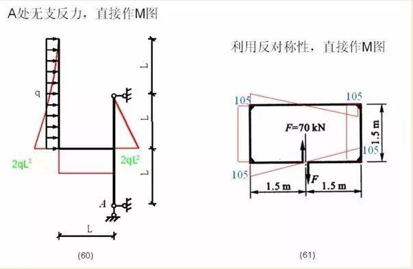 各种结构弯矩图_22