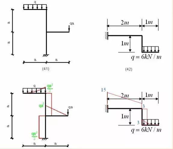 各种结构弯矩图_23