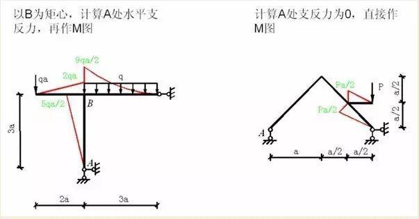 各种结构弯矩图_24