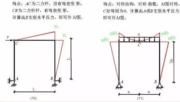 各种结构弯矩图_27