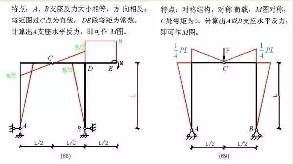 各种结构弯矩图_26