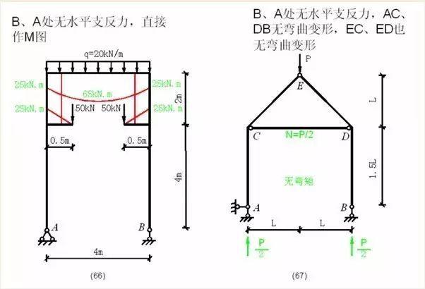 各种结构弯矩图_25