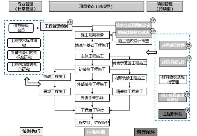 房地产全流程精细化管理(178页)_4