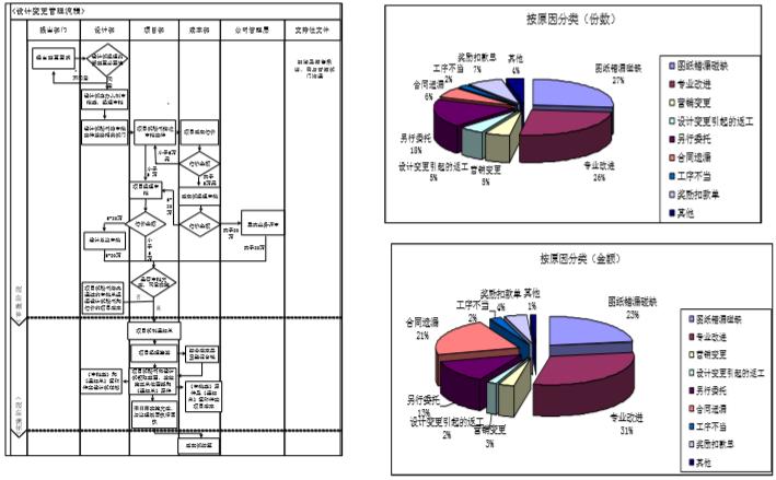 房地产全流程精细化管理(178页)_6