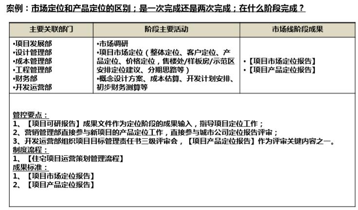 房地产全流程精细化管理(178页)_2