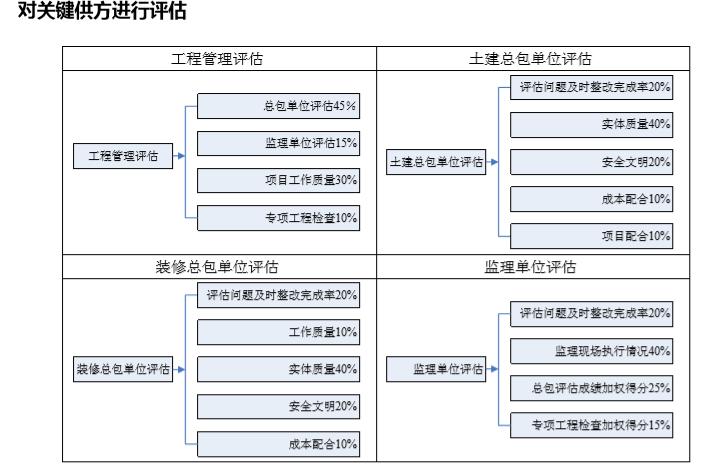 房地产全流程精细化管理(178页)_3