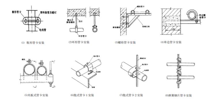 中建_机电安装工程施工做法典型(PDF)_11