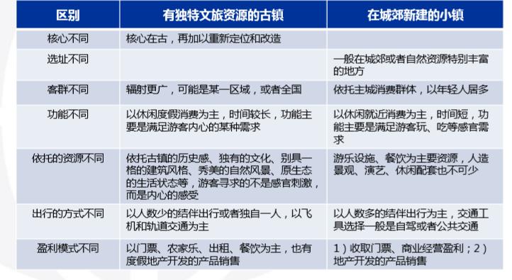 文旅小镇运营模式研究(55页)_6